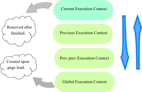JavaScript Execution Context